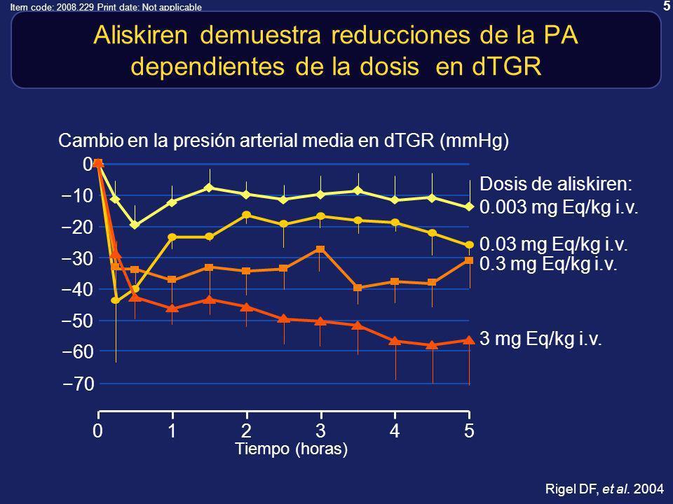 5 Item code: 2008.229 Print date: Not applicable Aliskiren demuestra reducciones de la PA dependientes de la dosis en dTGR 012345 Tiempo (horas) 50 0 40 30 20 10 Dosis de aliskiren: Cambio en la presión arterial media en dTGR (mmHg) 0.003 mg Eq/kg i.v.