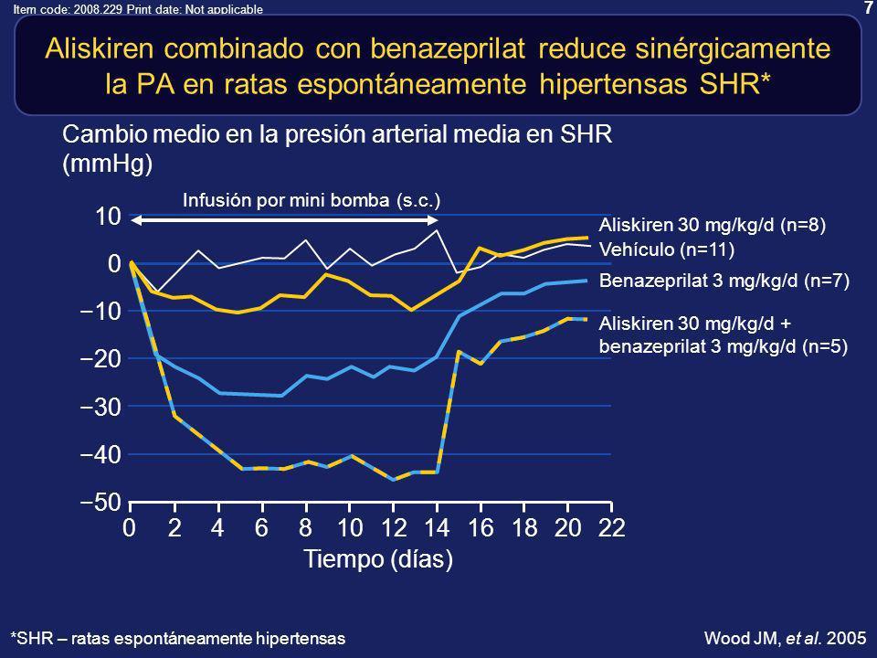 7 Item code: 2008.229 Print date: Not applicable 10 50 0 10 20 30 40 Aliskiren combinado con benazeprilat reduce sinérgicamente la PA en ratas espontáneamente hipertensas SHR* 0 Tiempo (días) 222084 Aliskiren 30 mg/kg/d + benazeprilat 3 mg/kg/d (n=5) Benazeprilat 3 mg/kg/d (n=7) Vehículo (n=11) Aliskiren 30 mg/kg/d (n=8) Cambio medio en la presión arterial media en SHR (mmHg) 121618141062 Infusión por mini bomba (s.c.) Wood JM, et al.