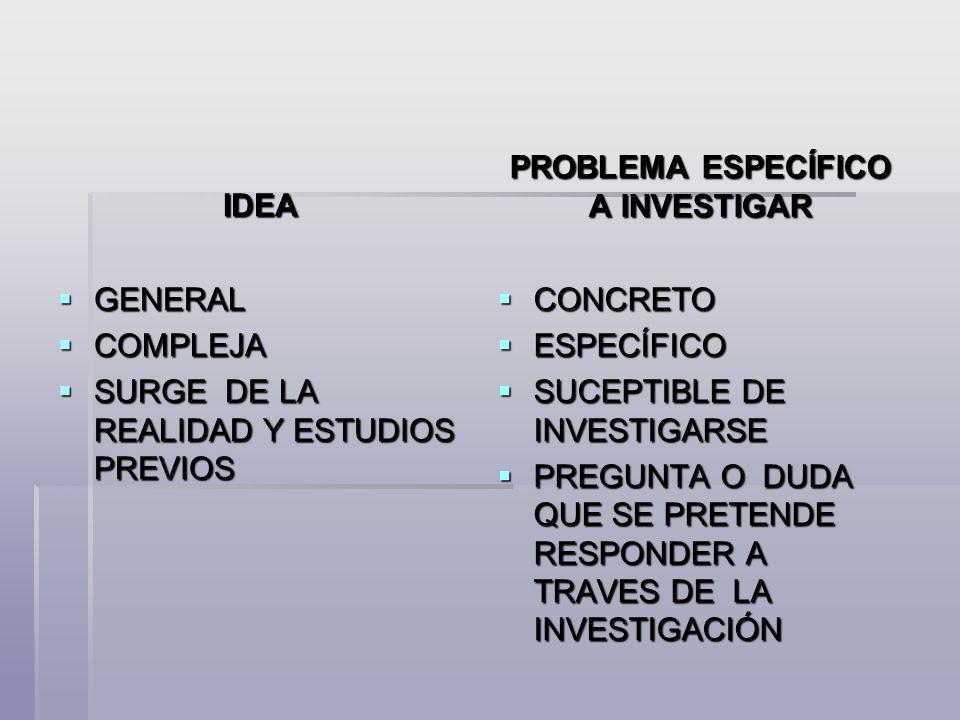 IDEA GENERAL GENERAL COMPLEJA COMPLEJA SURGE DE LA REALIDAD Y ESTUDIOS PREVIOS SURGE DE LA REALIDAD Y ESTUDIOS PREVIOS PROBLEMA ESPECÍFICO A INVESTIGAR CONCRETO CONCRETO ESPECÍFICO ESPECÍFICO SUCEPTIBLE DE INVESTIGARSE SUCEPTIBLE DE INVESTIGARSE PREGUNTA O DUDA QUE SE PRETENDE RESPONDER A TRAVES DE LA INVESTIGACIÓN PREGUNTA O DUDA QUE SE PRETENDE RESPONDER A TRAVES DE LA INVESTIGACIÓN