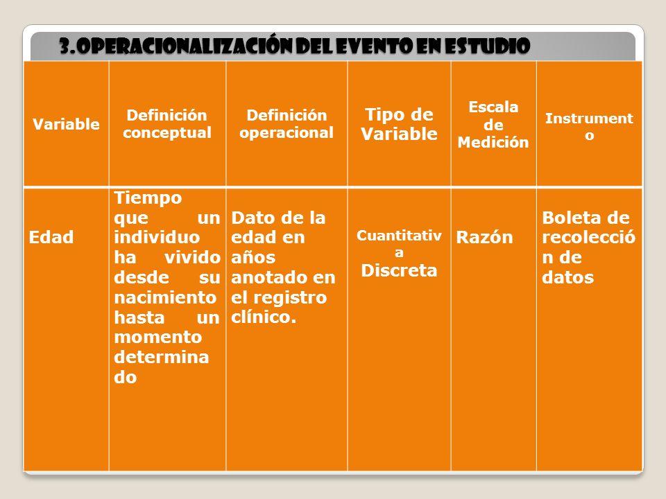16 3.Operacionalización del evento en estudio 16 Variable Definición conceptual Definición operacional Tipo de Variable Escala de Medición Instrument