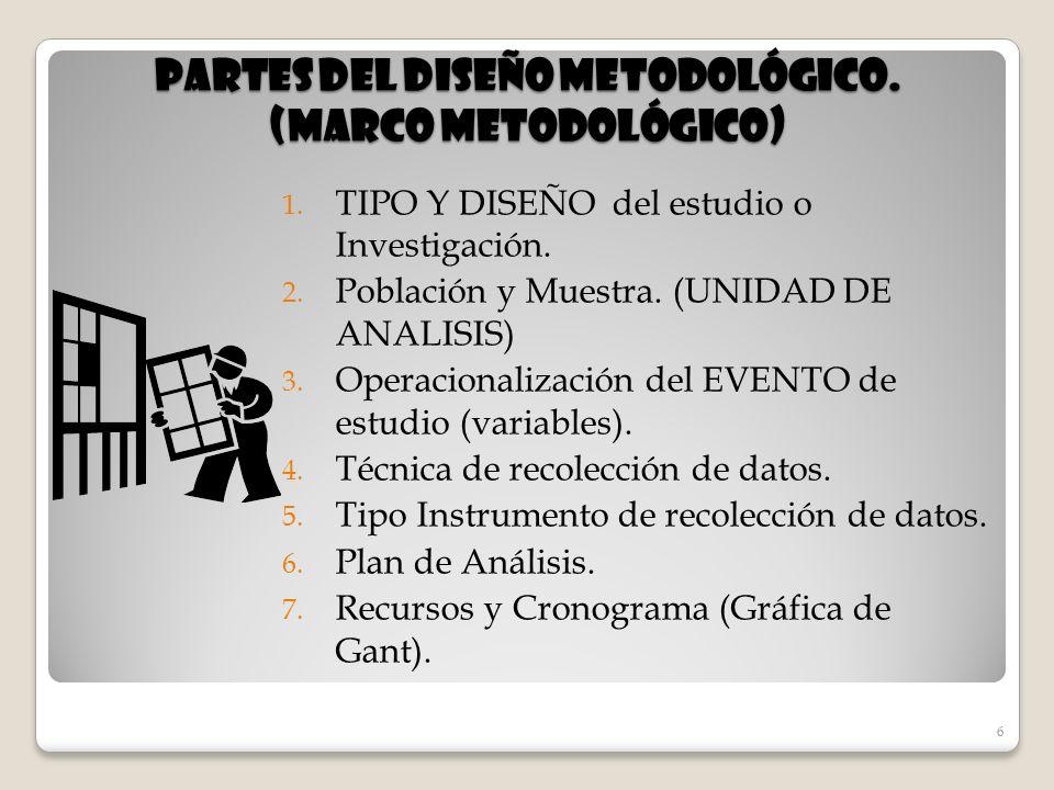 6 Partes del diseño metodológico. (marco metodológico) 1. TIPO Y DISEÑO del estudio o Investigación. 2. Población y Muestra. (UNIDAD DE ANALISIS) 3. O