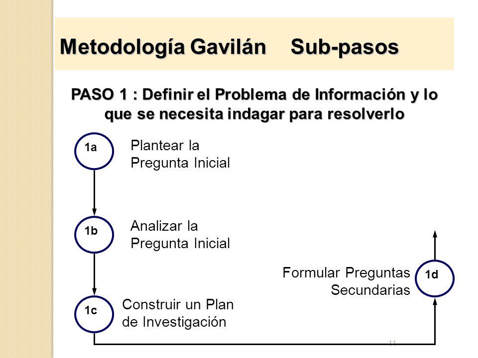 11 Metodología Gavilán Sub-pasos PASO 1 : Definir el Problema de Información y lo que se necesita indagar para resolverlo 1c Plantear la Pregunta Inic