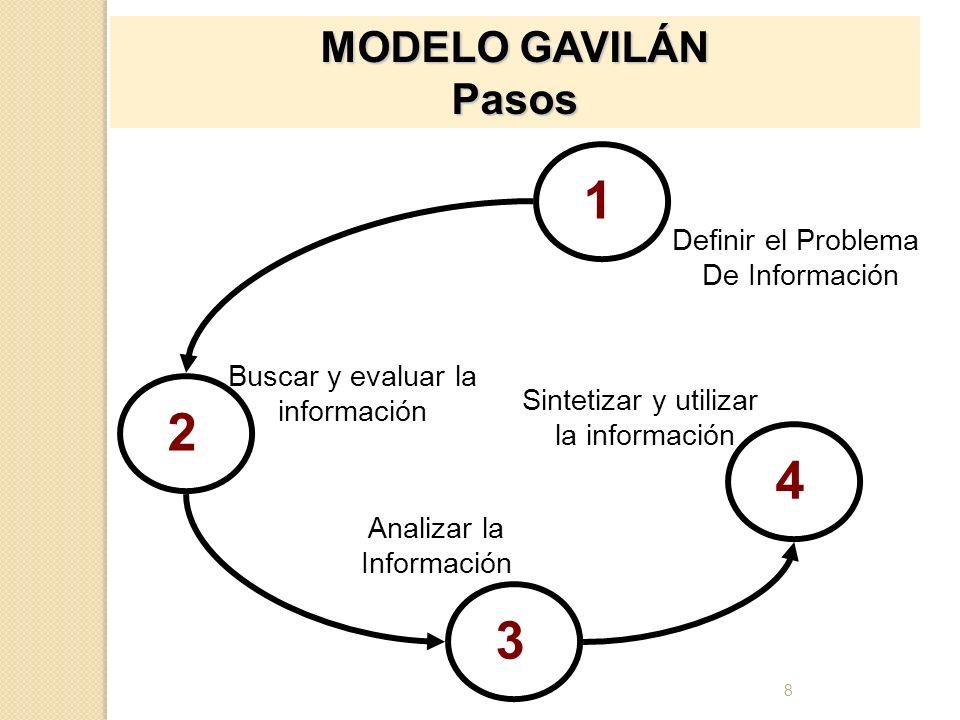 8 MODELO GAVILÁN Pasos Buscar y evaluar la información Analizar la Información Definir el Problema De Información Sintetizar y utilizar la información