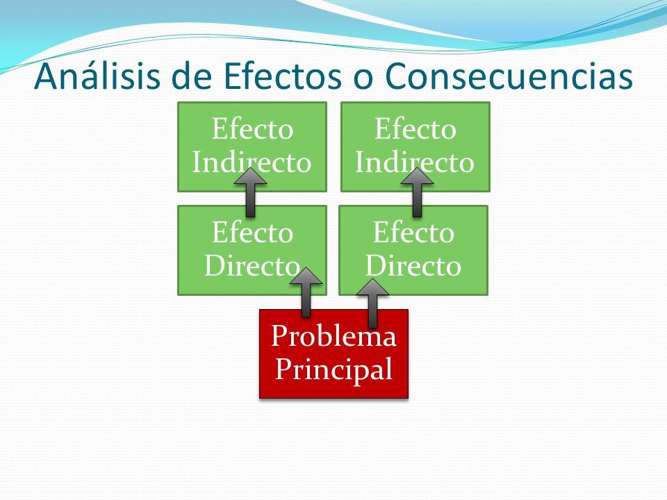 Análisis de Efectos o Consecuencias Efecto Indirecto Efecto Directo Problema Principal
