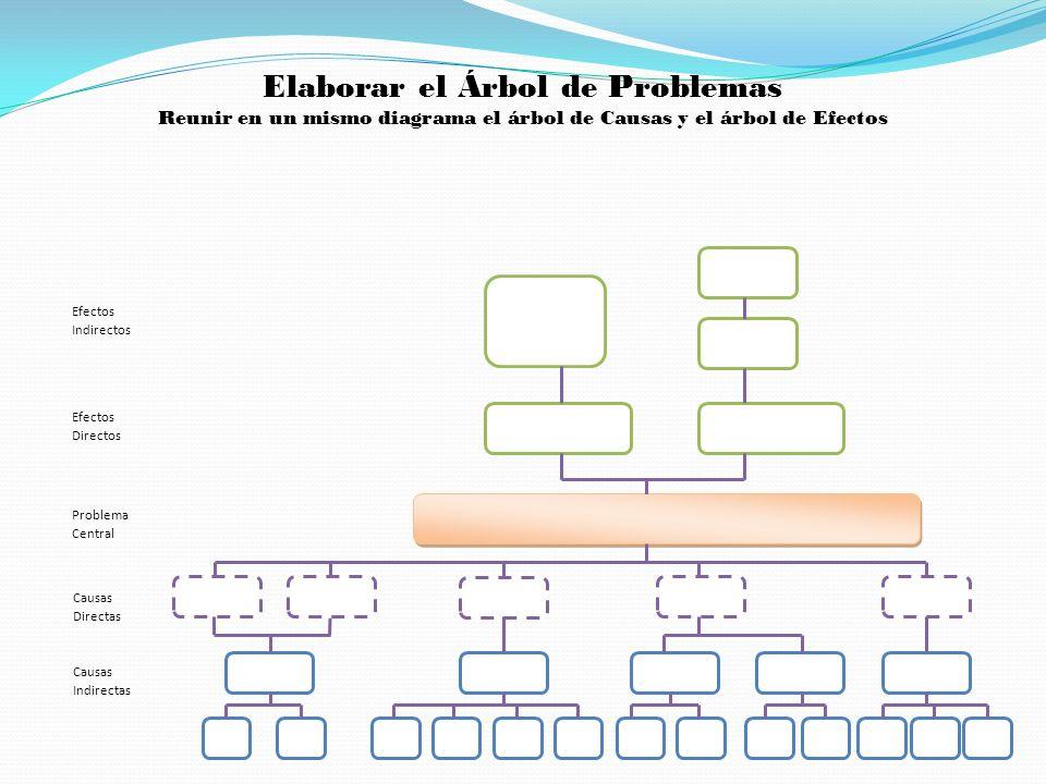 Efectos Indirectos Efectos Directos Problema Central Causas Directas Causas Indirectas Elaborar el Árbol de Problemas Reunir en un mismo diagrama el á