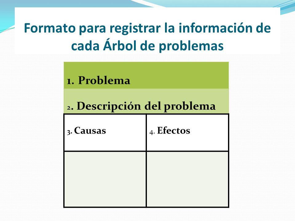 Formato para registrar la información de cada Árbol de problemas 1.Problema 2. Descripción del problema 3. Causas 4. Efectos