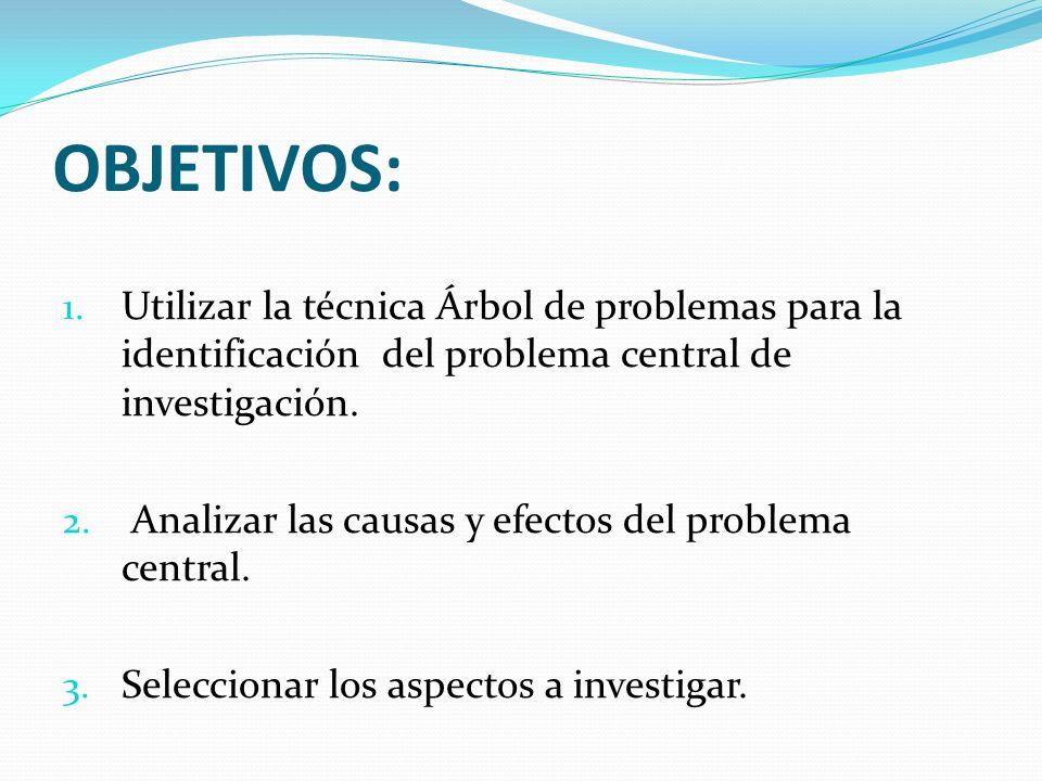 OBJETIVOS: 1. Utilizar la técnica Árbol de problemas para la identificación del problema central de investigación. 2. Analizar las causas y efectos de