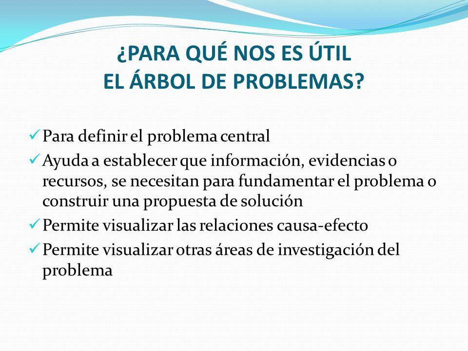 ¿PARA QUÉ NOS ES ÚTIL EL ÁRBOL DE PROBLEMAS? Para definir el problema central Ayuda a establecer que información, evidencias o recursos, se necesitan