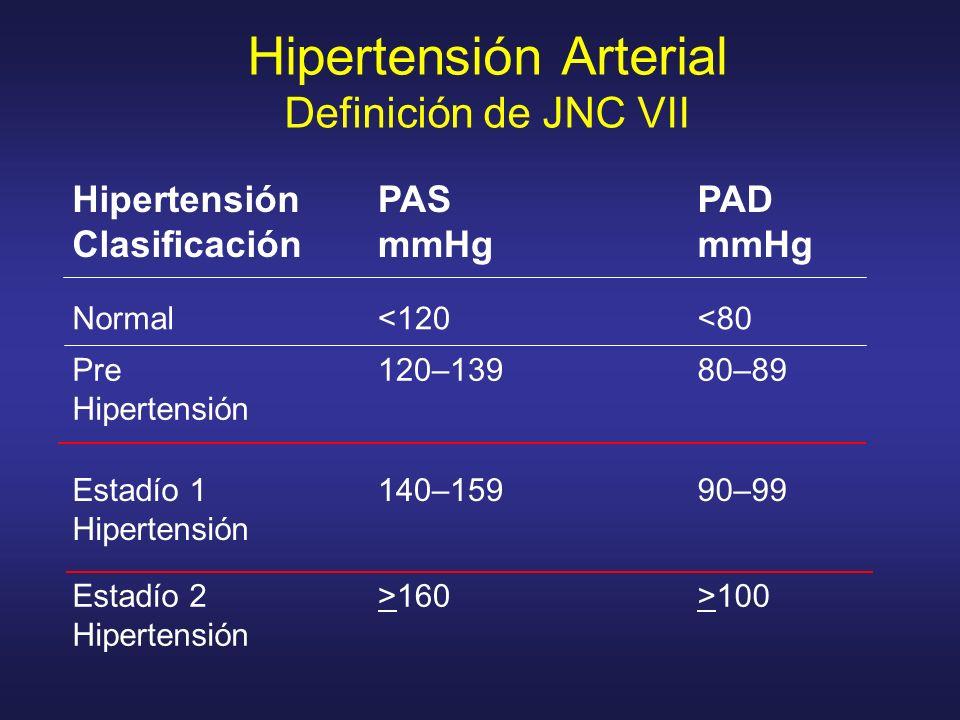 Hipertensión Arterial Definición de JNC VII Normal<120<80 Pre Hipertensión 120–13980–89 Estadío 1 Hipertensión 140–15990–99 Estadío 2 Hipertensión >16
