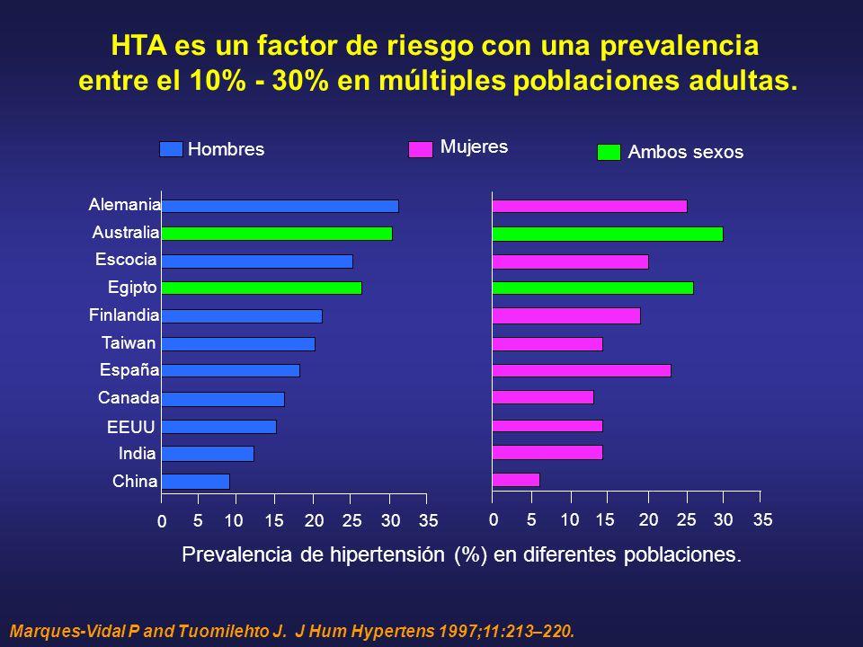HTA es un factor de riesgo con una prevalencia entre el 10% - 30% en múltiples poblaciones adultas. Marques-Vidal P and Tuomilehto J. J Hum Hypertens