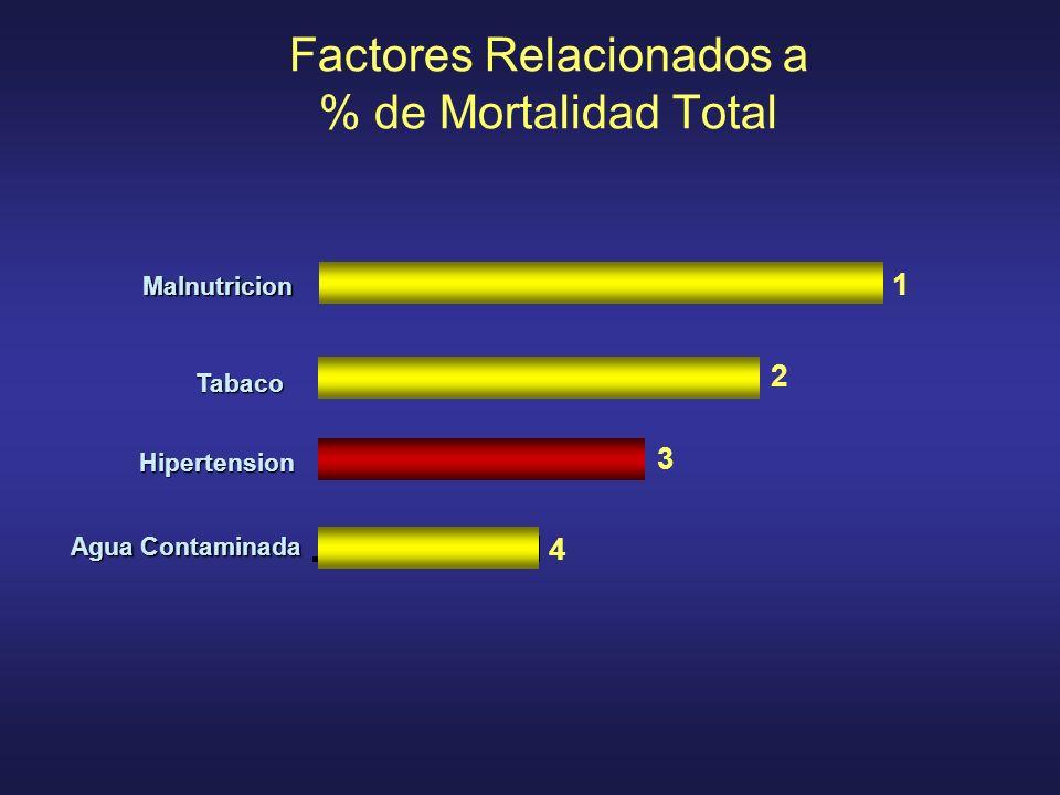 Factores Relacionados a % de Mortalidad Total 3 4 2 1 Agua Contaminada Hipertension Tabaco Malnutricion
