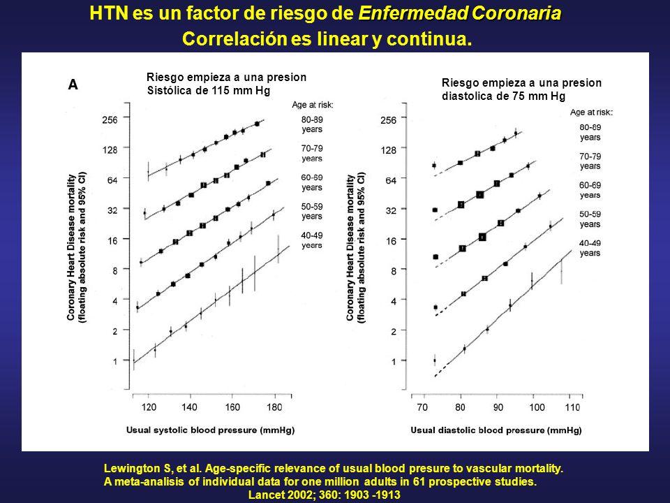Enfermedad Coronaria HTN es un factor de riesgo de Enfermedad Coronaria Correlación es linear y continua. Lewington S, et al. Age-specific relevance o