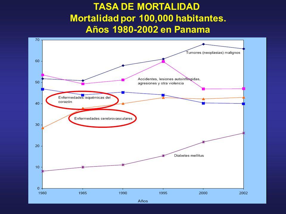 TASA DE MORTALIDAD Mortalidad por 100,000 habitantes. Años 1980-2002 en Panama