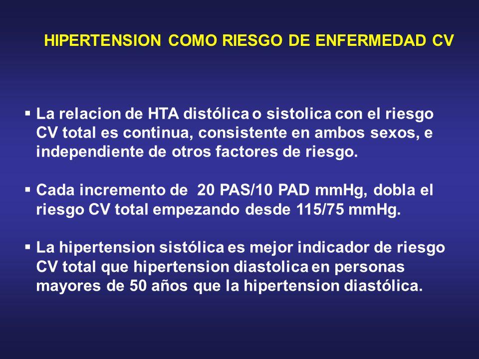 HIPERTENSION COMO RIESGO DE ENFERMEDAD CV La relacion de HTA distólica o sistolica con el riesgo CV total es continua, consistente en ambos sexos, e i