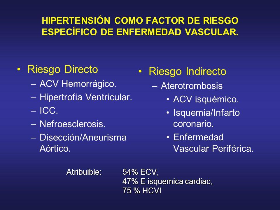 HIPERTENSIÓN COMO FACTOR DE RIESGO ESPECÍFICO DE ENFERMEDAD VASCULAR. Riesgo Directo –ACV Hemorrágico. –Hipertrofia Ventricular. –ICC. –Nefroesclerosi