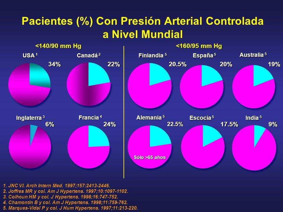 Pacientes (%) Con Presión Arterial Controlada a Nivel Mundial USA 1 34% Inglaterra 3 6% <140/90 mm Hg Canadá 2 22% Australia 5 Francia 4 24% India 5 E