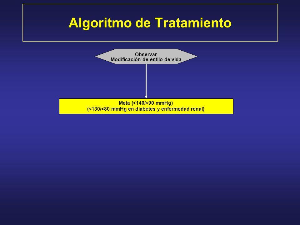 Algoritmo de Tratamiento Meta (<140/<90 mmHg) (<130/<80 mmHg en diabetes y enfermedad renal) Observar Modificación de estilo de vida
