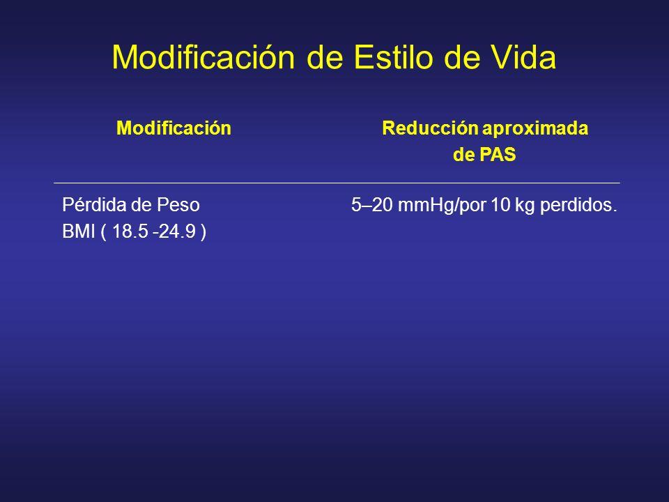 Modificación de Estilo de Vida ModificaciónReducción aproximada de PAS Pérdida de Peso BMI ( 18.5 -24.9 ) 5–20 mmHg/por 10 kg perdidos.