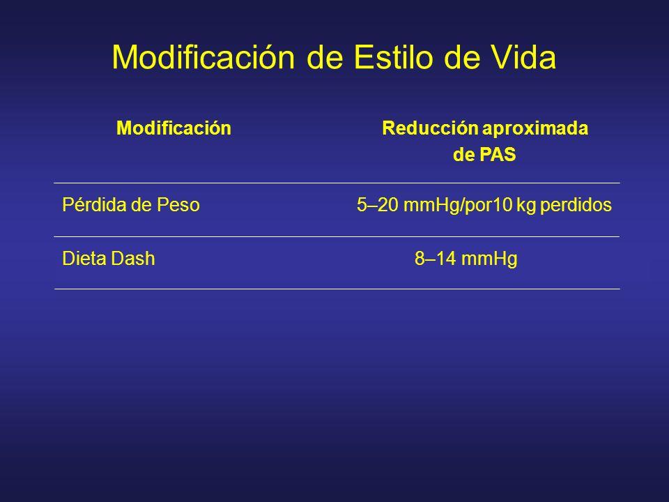 Modificación de Estilo de Vida ModificaciónReducción aproximada de PAS Pérdida de Peso5–20 mmHg/por10 kg perdidos Dieta Dash8–14 mmHg