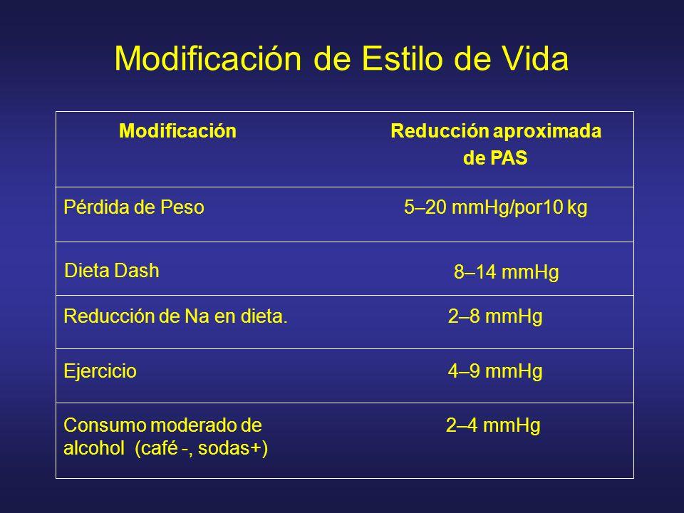 Modificación de Estilo de Vida ModificaciónReducción aproximada de PAS Pérdida de Peso5–20 mmHg/por10 kg Reducción de Na en dieta.2–8 mmHg Ejercicio4–