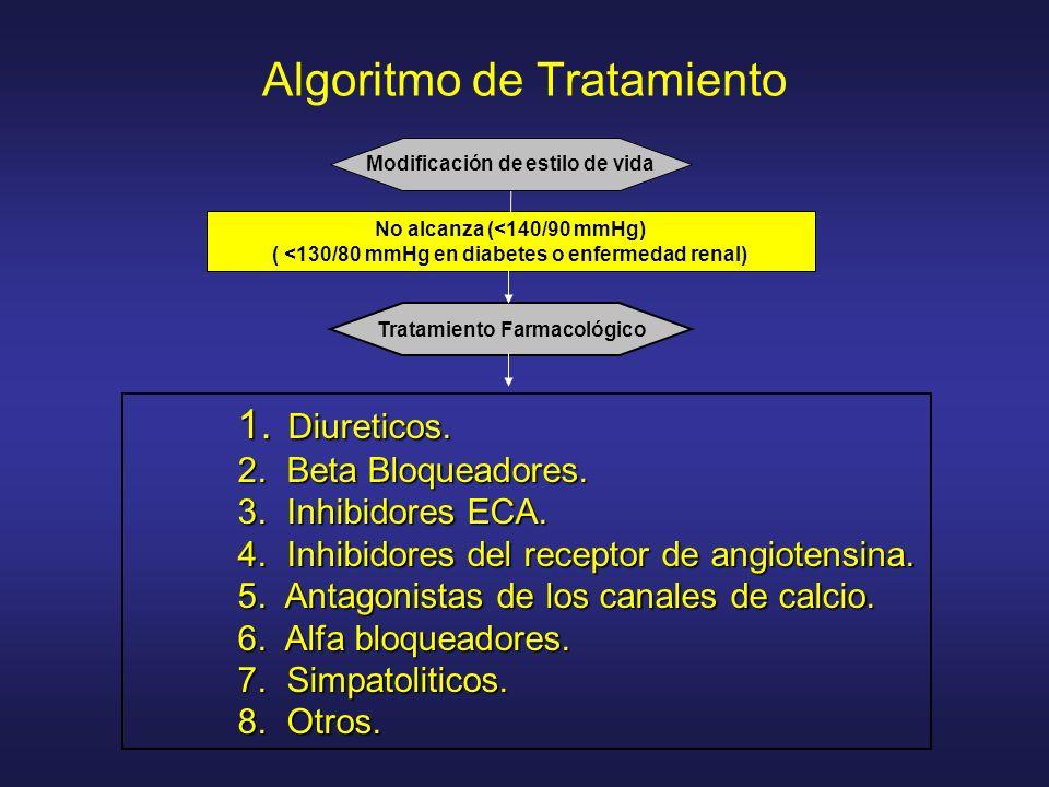 Algoritmo de Tratamiento No alcanza (<140/90 mmHg) ( <130/80 mmHg en diabetes o enfermedad renal) Tratamiento Farmacológico Modificación de estilo de