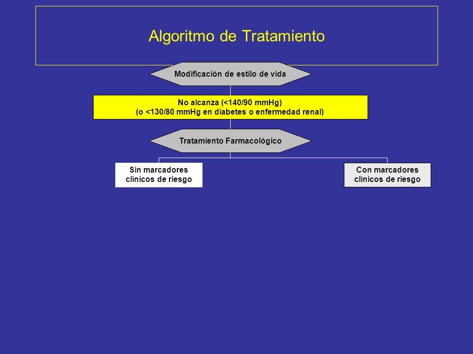 Algoritmo de Tratamiento No alcanza (<140/90 mmHg) (o <130/80 mmHg en diabetes o enfermedad renal) Tratamiento Farmacológico Con marcadores clínicos d