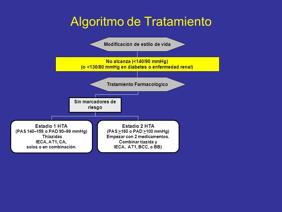 Algoritmo de Tratamiento No alcanza (<140/90 mmHg) (o <130/80 mmHg en diabetes o enfermedad renal) Tratamiento Farmacológico Modificación de estilo de