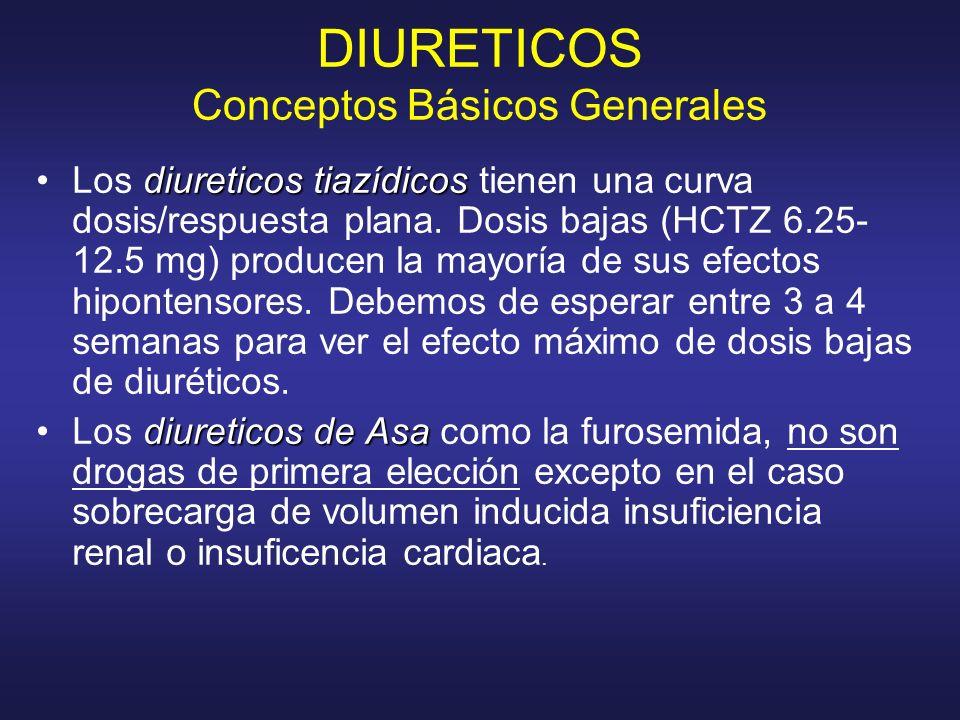 DIURETICOS Conceptos Básicos Generales diureticos tiazídicosLos diureticos tiazídicos tienen una curva dosis/respuesta plana. Dosis bajas (HCTZ 6.25-
