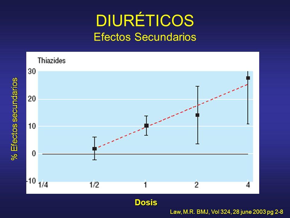 DIURÉTICOS Efectos Secundarios Law, M.R. BMJ, Vol 324, 28 june 2003 pg 2-8 Dosis % Efectos secundarios