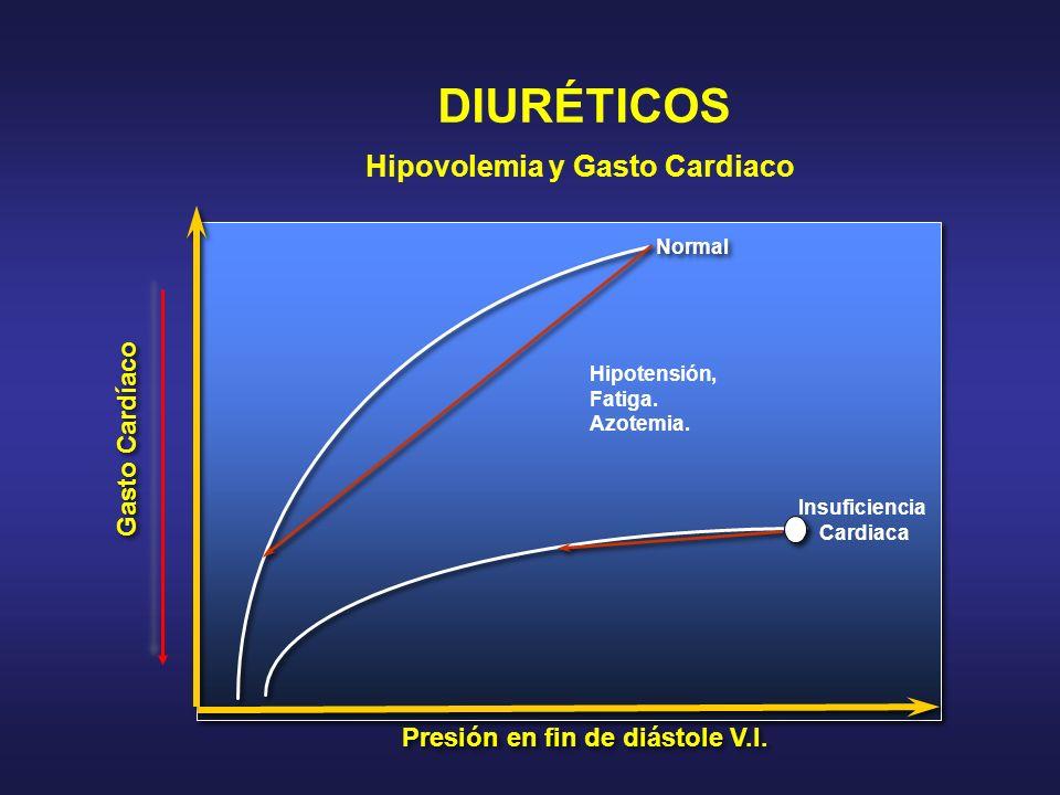 Presión en fin de diástole V.I. Gasto Cardíaco Normal Hipotensión, Fatiga. Azotemia. Insuficiencia Cardiaca DIURÉTICOS Hipovolemia y Gasto Cardiaco