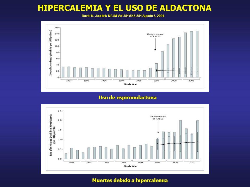 HIPERCALEMIA Y EL USO DE ALDACTONA Uso de espironolactona Muertes debido a hipercalemia David N. Juurlink NEJM Vol 351:543-551 Agosto 5, 2004