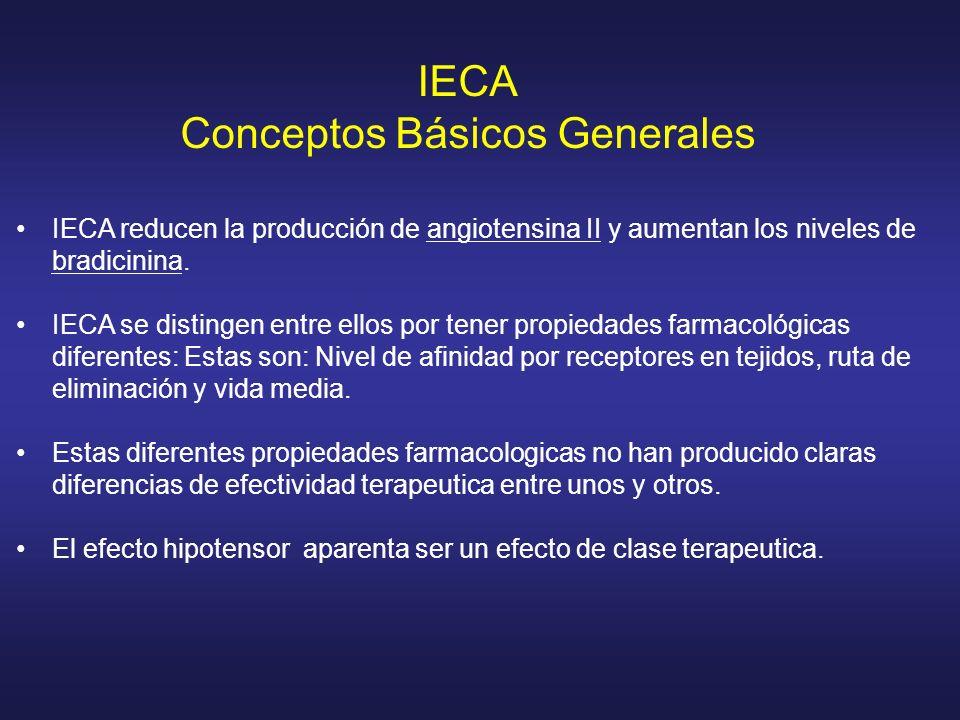 IECA reducen la producción de angiotensina II y aumentan los niveles de bradicinina. IECA se distingen entre ellos por tener propiedades farmacológica