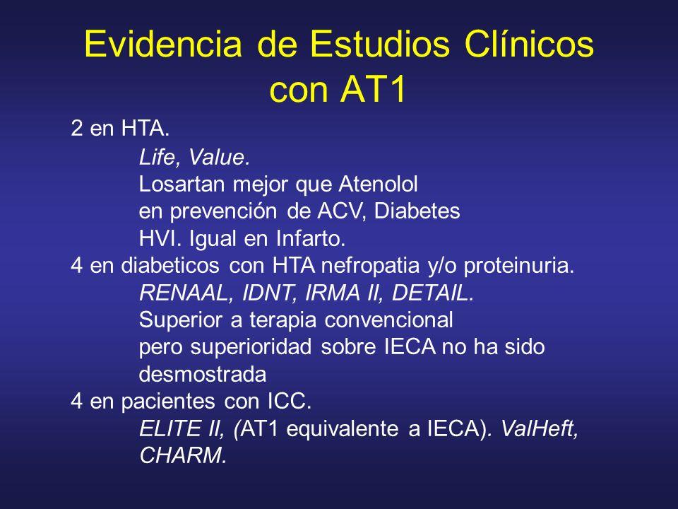Evidencia de Estudios Clínicos con AT1 2 en HTA. Life, Value. Losartan mejor que Atenolol en prevención de ACV, Diabetes HVI. Igual en Infarto. 4 en d