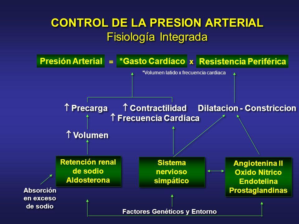 CONTROL DE LA PRESION ARTERIAL Fisiología Integrada x x Precarga Volumen Retención renal de sodio Aldosterona Retención renal de sodio Aldosterona Abs