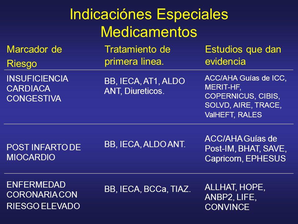 Indicaciónes Especiales Medicamentos Marcador de Riesgo Tratamiento de primera linea. Estudios que dan evidencia ACC/AHA Guías de ICC, MERIT-HF, COPER