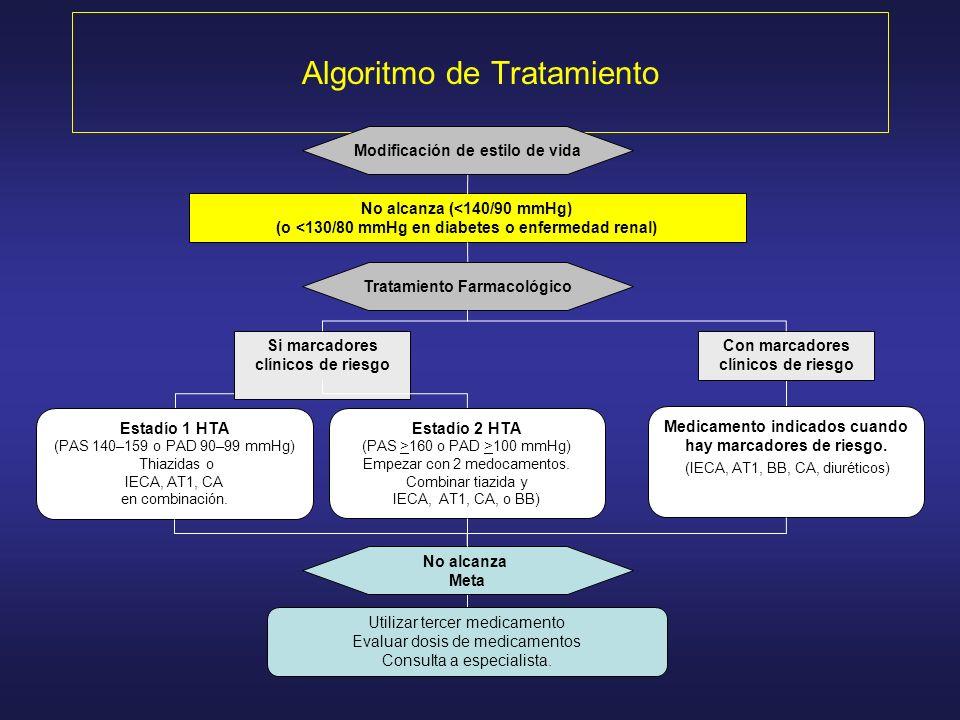 Algoritmo de Tratamiento No alcanza (<140/90 mmHg) (o <130/80 mmHg en diabetes o enfermedad renal) Tratamiento Farmacológico Medicamento indicados cua