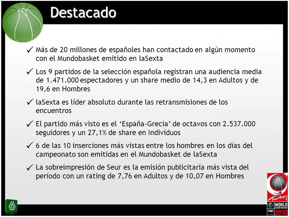 Destacado Más de 20 millones de españoles han contactado en algún momento con el Mundobasket emitido en laSexta Los 9 partidos de la selección española registran una audiencia media de 1.471.000 espectadores y un share medio de 14,3 en Adultos y de 19,6 en Hombres laSexta es líder absoluto durante las retransmisiones de los encuentros El partido más visto es el España-Grecia de octavos con 2.537.000 seguidores y un 27,1% de share en Individuos 6 de las 10 inserciones más vistas entre los hombres en los días del campeonato son emitidas en el Mundobasket de laSexta La sobreimpresión de Seur es la emisión publicitaria más vista del período con un rating de 7,76 en Adultos y de 10,07 en Hombres