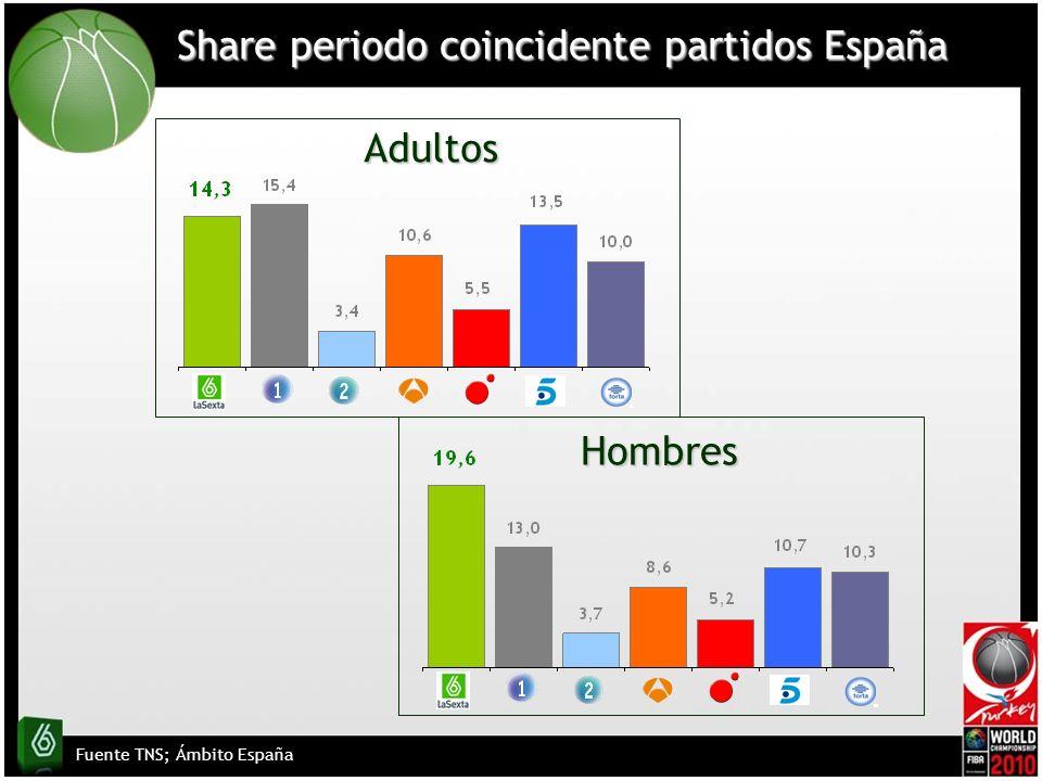 Share periodo coincidente partidos España Fuente TNS; Ámbito España Adultos Hombres