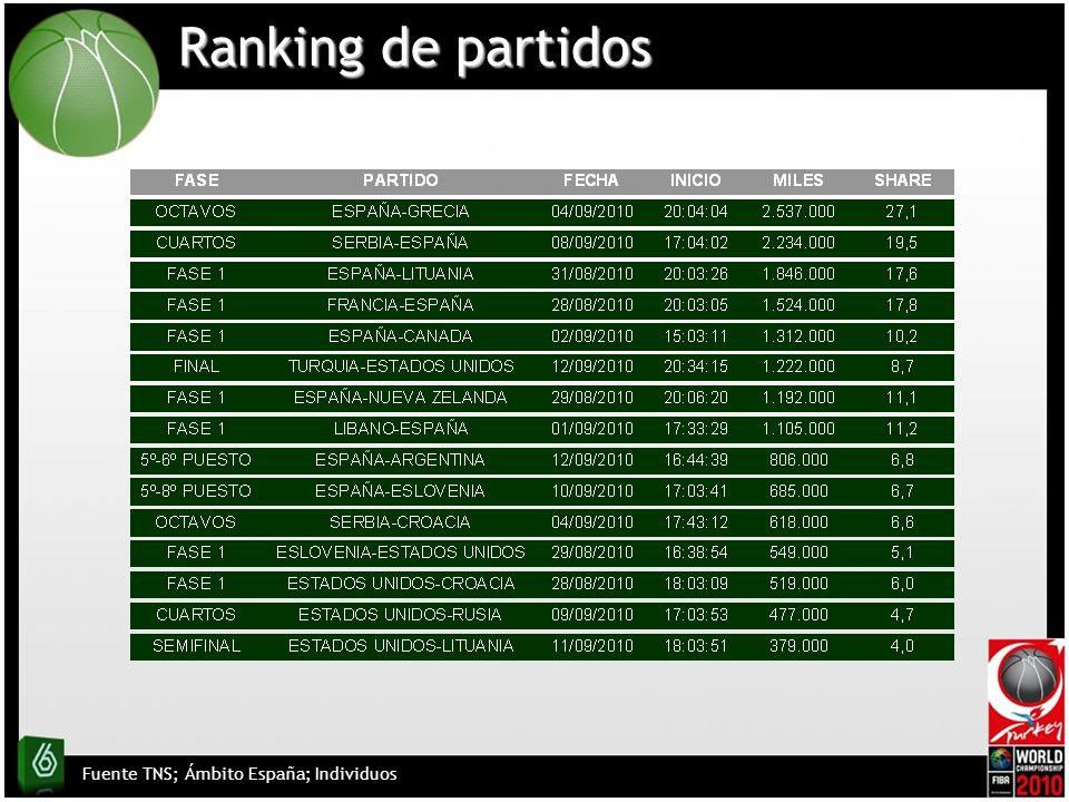 Seur / Sobreimpresión (España-Lituania) 7.7610.07 Las 10 inserciones más vistas Fuente TNS; Ámbito PyB Adultos Hombres Cartón patrocinio (Serbia-España) 6.628.96 BMW / Spot (Serbia-España) 6.448.67 Vodafone / Spot (Serbia-España) 6.448.67 Mahou-San Miguel / P.Virtual (Serbia-España) 6.368.55 ING Direct / Spot (Serbia-España) 6.368.55 Cruzcampo / Spot (España-Grecia) 6.297.99 Cartón patrocinio (España-Grecia) 6.288.02 Mahou-San Miguel / Spot (España-Grecia) 6.288.02 1 2 3 4 5 6 7 8 9 10 Peugeot / Spot (España-Grecia) 6.568.44