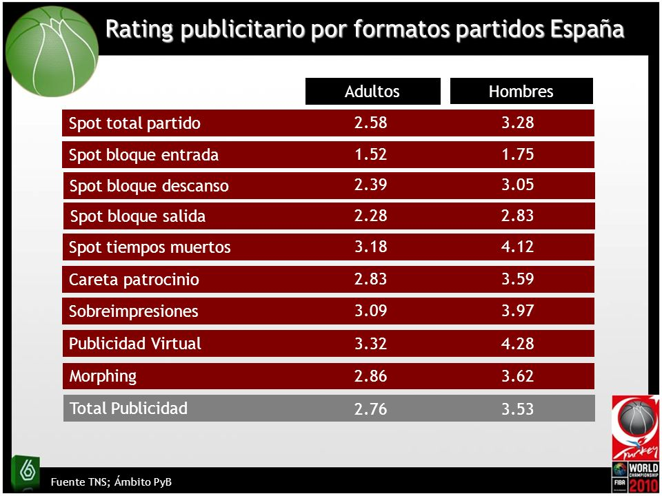 Rating publicitario por formatos partidos España Fuente TNS; Ámbito PyB Spot total partido Spot bloque entrada Spot tiempos muertos Adultos Hombres Careta patrocinio Sobreimpresiones Publicidad Virtual Morphing 2.863.62 3.324.28 3.093.97 2.583.28 1.521.75 3.184.12 2.833.59 Total Publicidad 2.763.53 Spot bloque descanso 2.393.05 Spot bloque salida 2.282.83