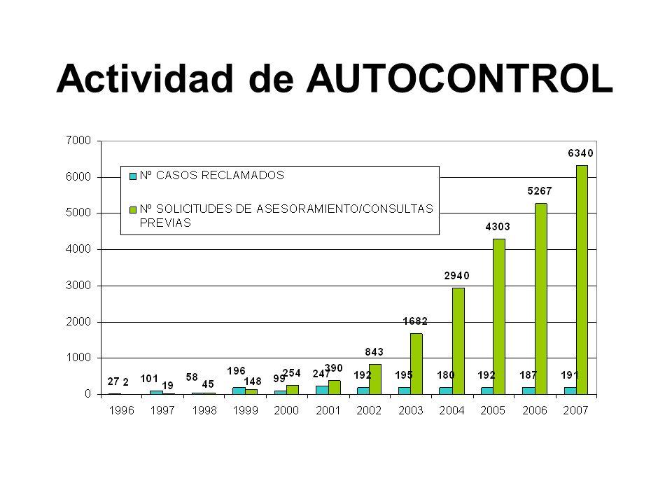 PUBLICIDAD RESPONSABLE Balance 2007 CONSULTA PREVIA Asesoramiento previo: incremento 2006 a 2007 21% 6.340 Consultas realizadas en 2007 los proyectos de anuncios positivos los informes negativos Revisado, antes de su emisión, el 90% de la publicidad dirigida a niños emitida en Televisión en 2007 CONTROL A POSTERIORI: Jurado de la Publicidad 191 campañas publicitarias reclamadas en 2007 3.593 reclamaciones desde el inicio del sistema Un 29,3% de las reclamaciones fueron resueltas por mediación o aceptadas por la empresa reclamada sin necesidad de intervención del Jurado