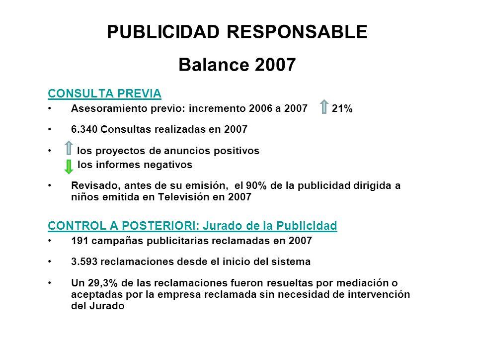 Asesoramiento previo: consultas legales + COPY ADVICE DATOS COMPARADOS 2006 2007 Asesoramiento normativa / jurisprudencia 1576 2334 COPY ADVICE sobre anuncios específicos 3691 4006 Número total de consultas atendidas 5267 6340