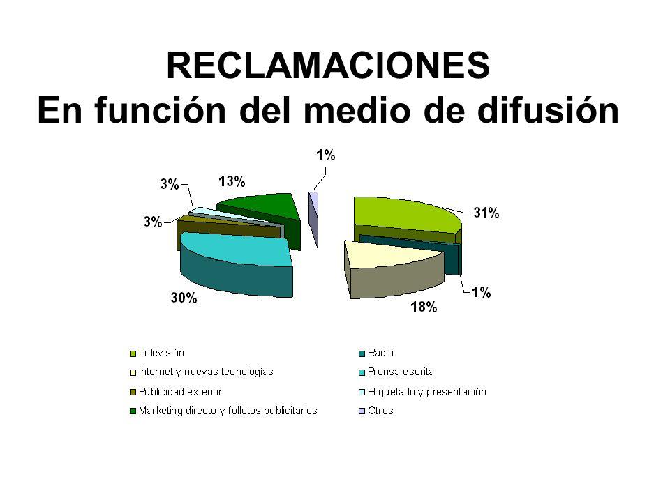 RECLAMACIONES En función del medio de difusión