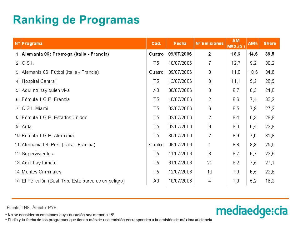 Ranking de Programas Fuente: TNS. Ámbito: PYB * No se consideran emisiones cuya duración sea menor a 15 * El día y la fecha de los programas que tiene