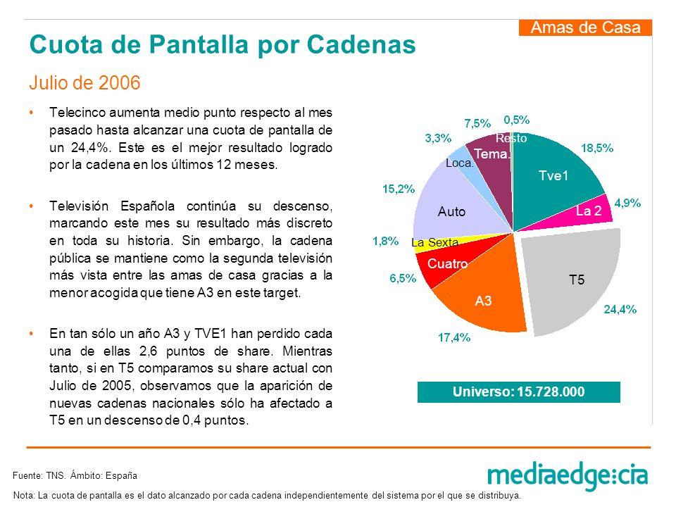 Cuota de Pantalla por Cadenas Telecinco aumenta medio punto respecto al mes pasado hasta alcanzar una cuota de pantalla de un 24,4%. Este es el mejor