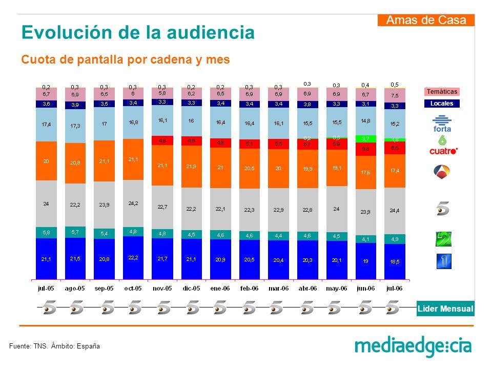 Evolución de la audiencia Amas de Casa Fuente: TNS. Ámbito: España Locales Temáticas Líder Mensual Cuota de pantalla por cadena y mes