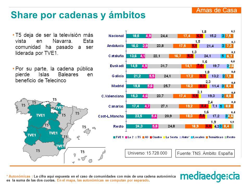 Amas de Casa T5 deja de ser la televisión más vista en Navarra. Esta comunidad ha pasado a ser liderada por TVE1. Por su parte, la cadena pública pier