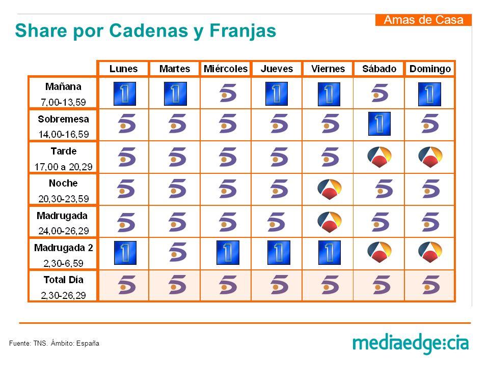 Amas de Casa Share por Cadenas y Franjas Fuente: TNS. Ámbito: España