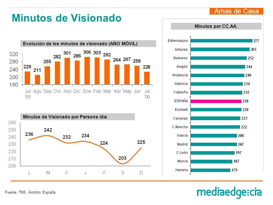 Minutos de Visionado Amas de Casa Fuente: TNS. Ámbito: España Minutos de Visionado por Persona /día Evolución de los minutos de visionado (AÑO MÓVIL)