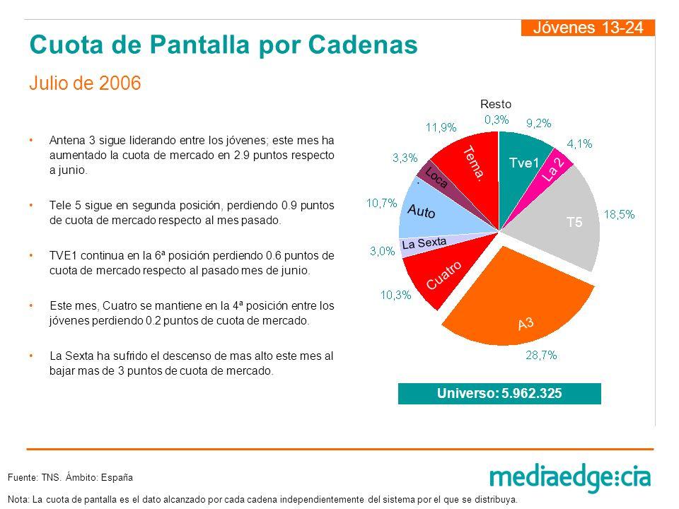 Cuota de Pantalla por Cadenas Antena 3 sigue liderando entre los jóvenes; este mes ha aumentado la cuota de mercado en 2.9 puntos respecto a junio. Te